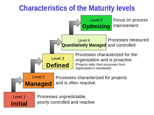 Capability Maturity Model Integration