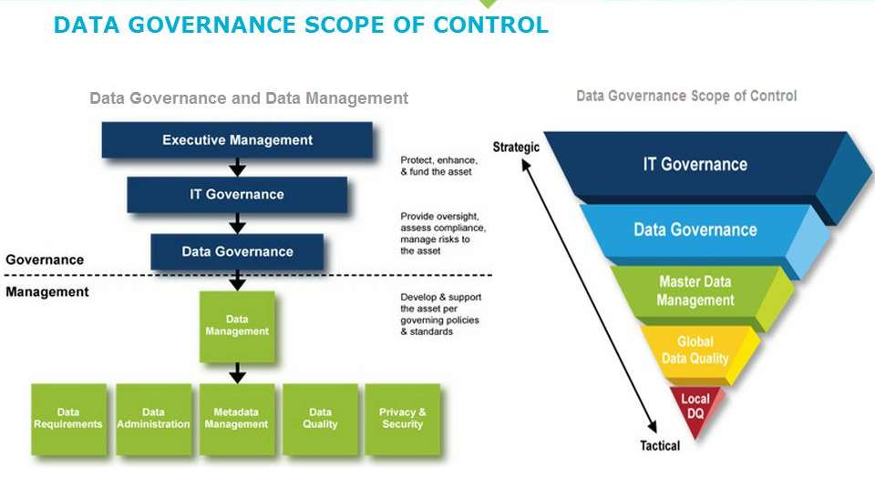 Data Governance Scope of Control