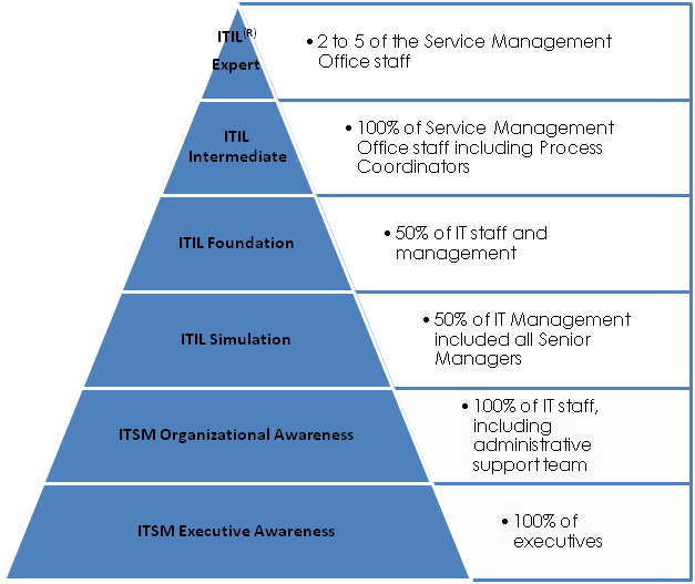 ITIL Certification Levels