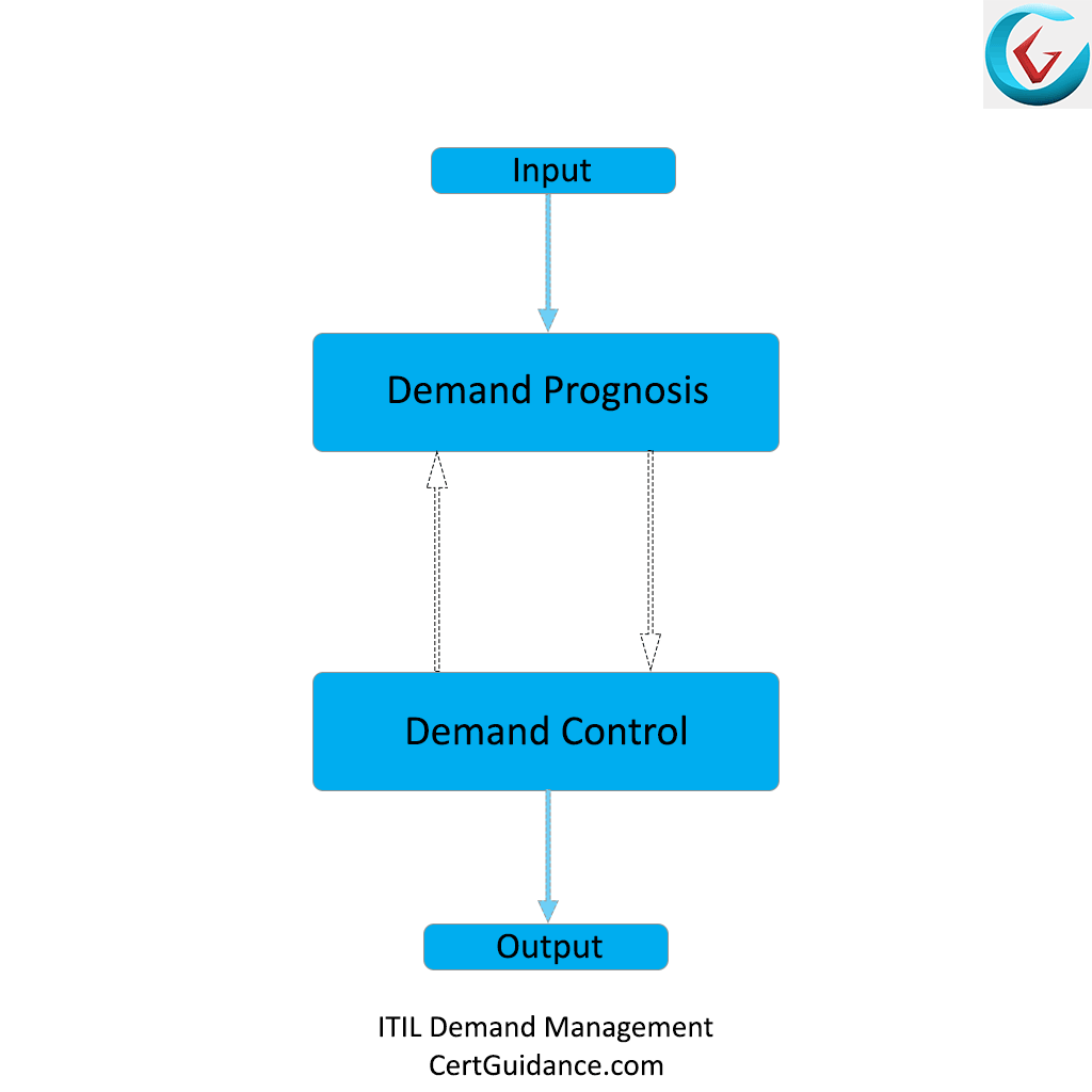 ITIL-Demand-Management-Process-Flow