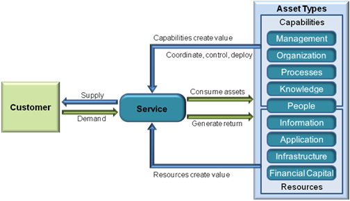 Service-Asset-and-Configuration-Management