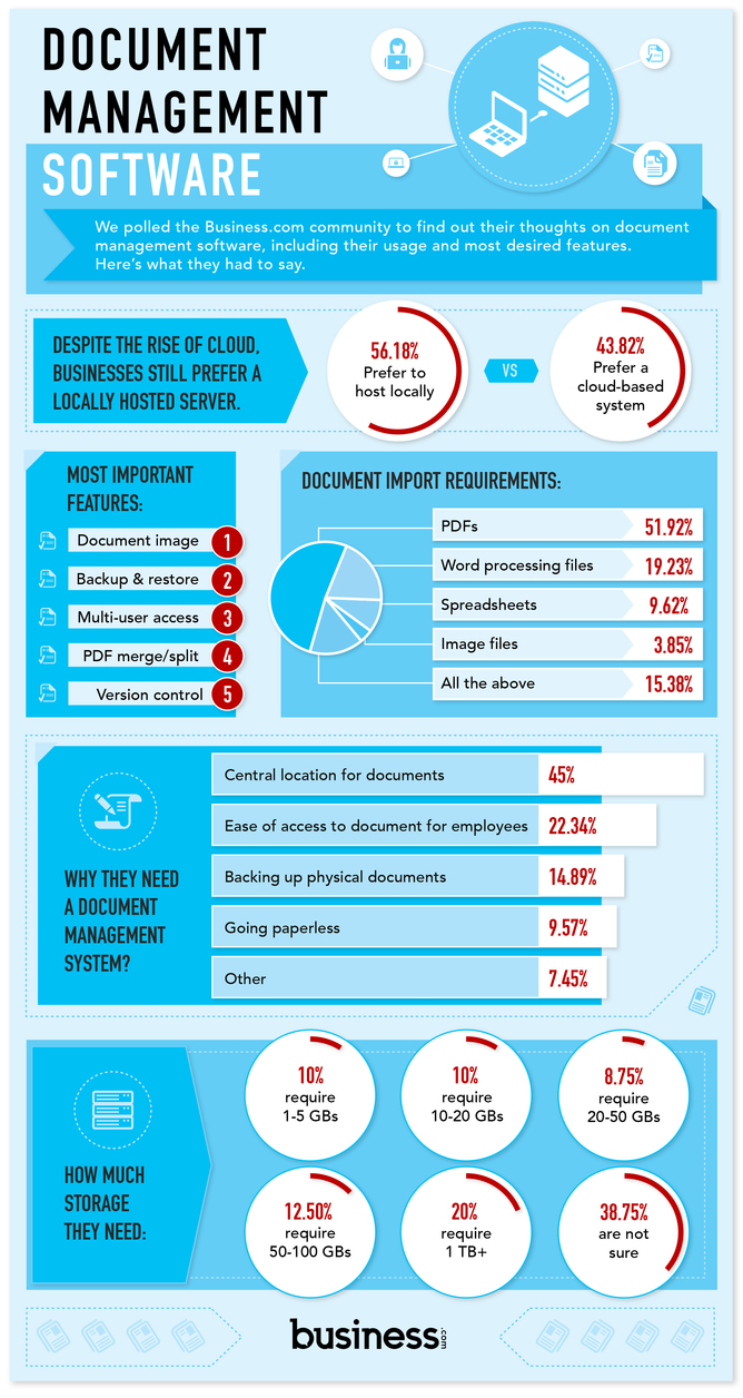 Understanding Document Management Software Infographic