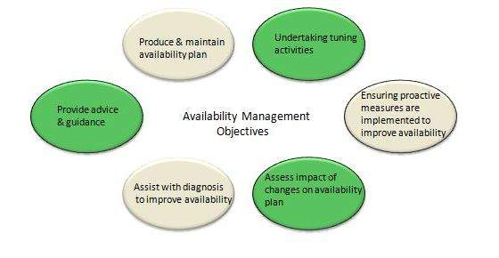 itil-availability_management_objectives