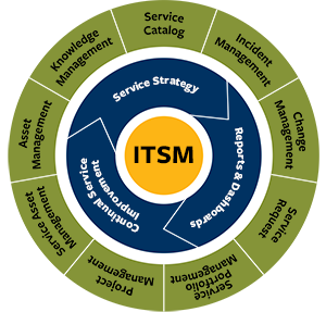 IT Service Management Lifecycle