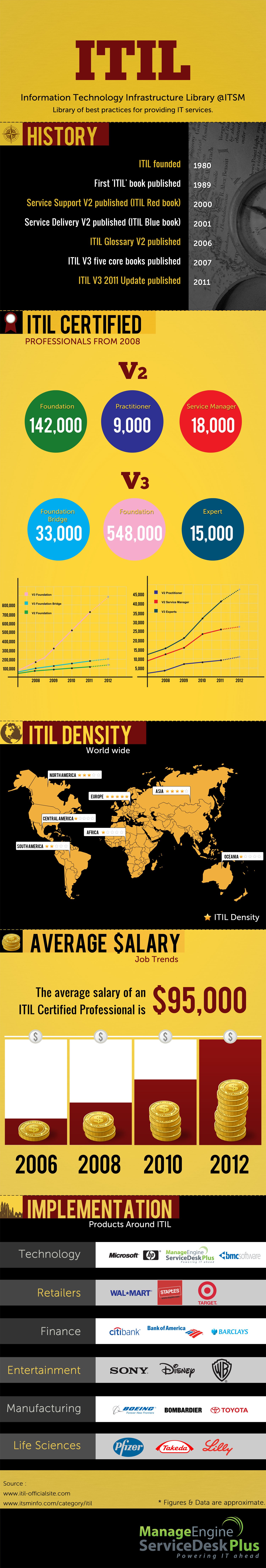 ITIL-Infographic
