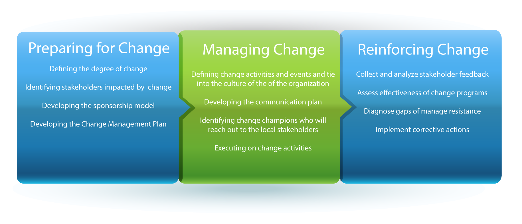 Change-Management-Core-Stages