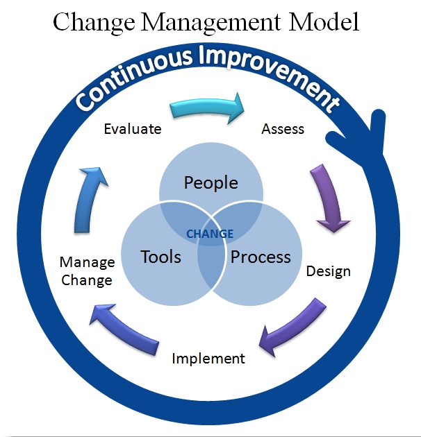 change_management_model